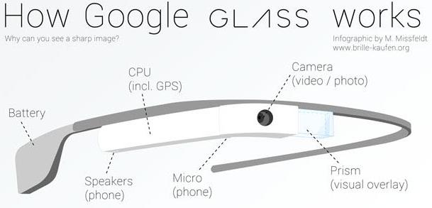 Инфографика-на-тему-работы-очков-дополненной-реальности-Google-Glass.png